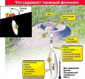 Патомский кратер – предварительные результаты последней экспедиции