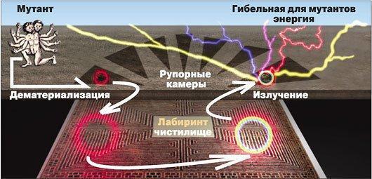 http://intrest.ru/wp-content/uploads/2010/08/inf16.jpg