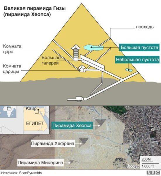 В пирамиде Хеопса обнаружено большое потайное помещение