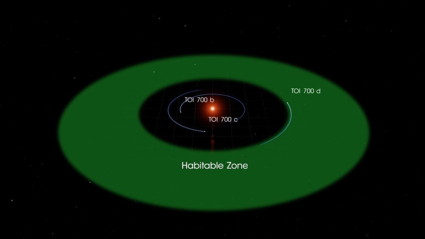 Открыта потенциально обитаемая планета размером с Землю