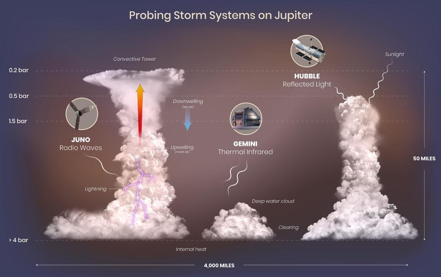 Астрономы заглянули под облака Юпитера